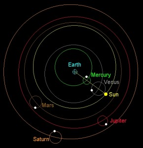 The Ptolemaic view of earth as the centre of the universe.